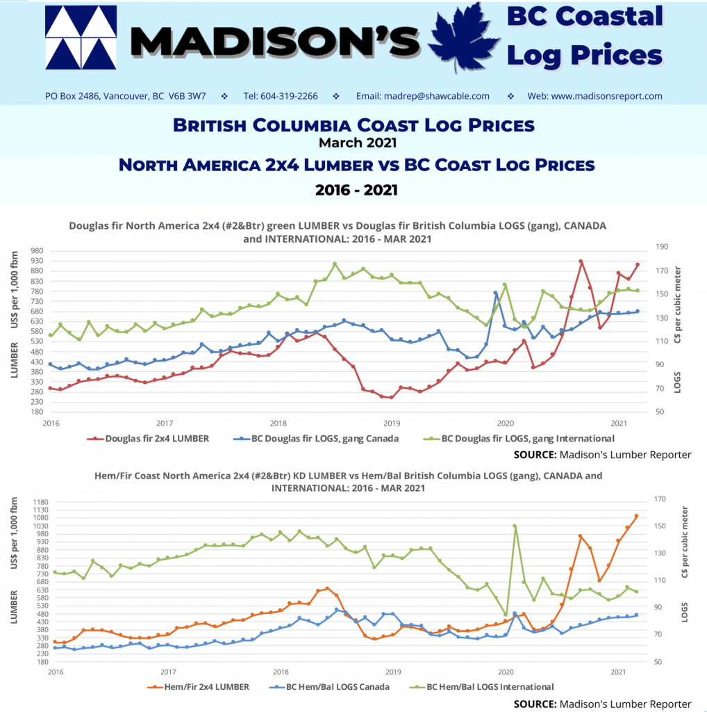 Coastal-2x4-Lumber-and-log- prices-5year-MAR 2021
