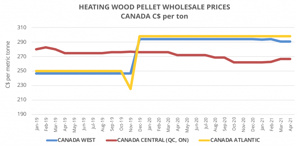 Madison's Heating Wood Pellet Prices: MAR 2021