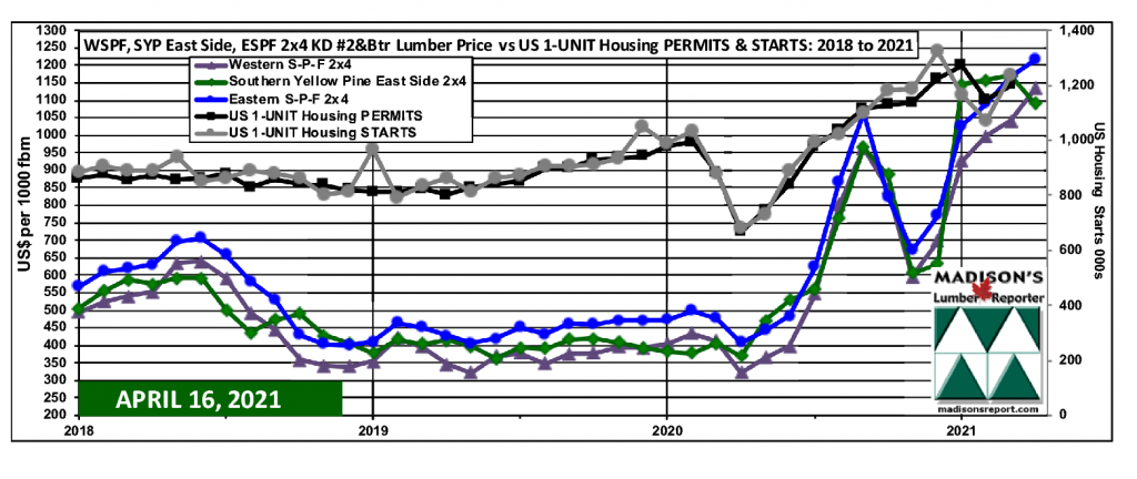 WSPF-SYP-ESPF-2x4 Softwood Lumber Prices-2 year-US Housing 1-Unit STARTS & PERMITS: MARCH 2021