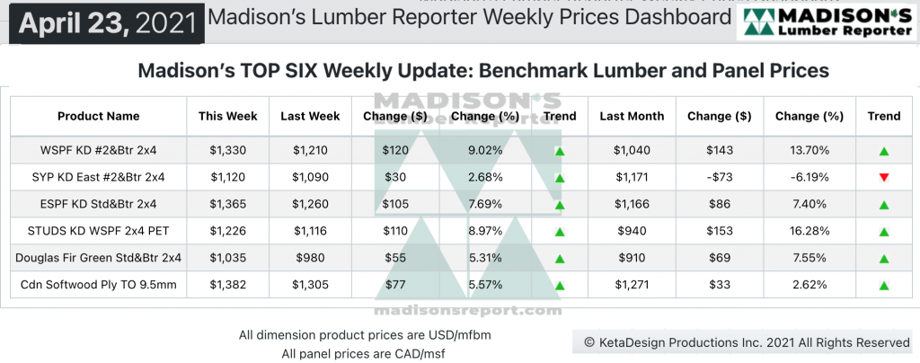 Madison's Softwood Lumber Benchark green and KD Construction Framing Dimension Softwood Lumber and Panel Prices APR 2021