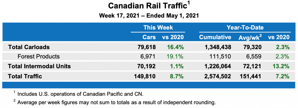 Railcar Loadings, US: APR 2021