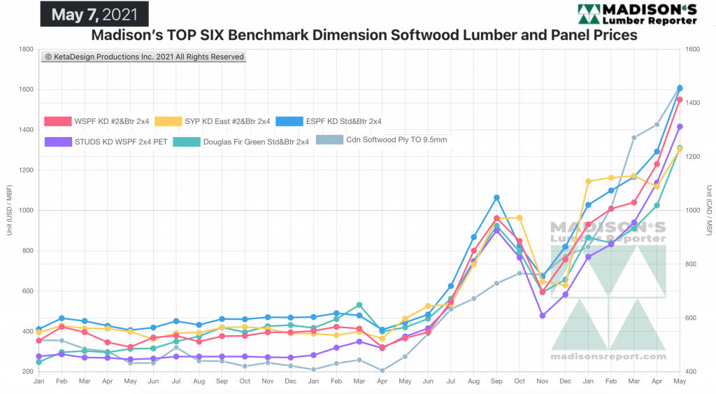 Madison's Softwood Lumber Benchark green and KD Construction Framing Dimension Softwood Lumber Prices MAY 2021