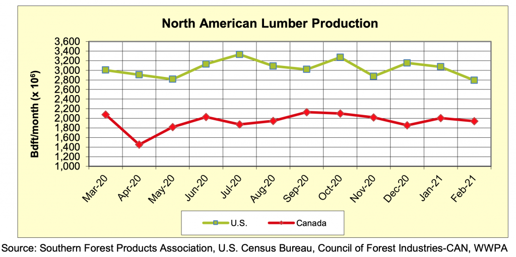North America Softwood Lumber Production: Feb 2021