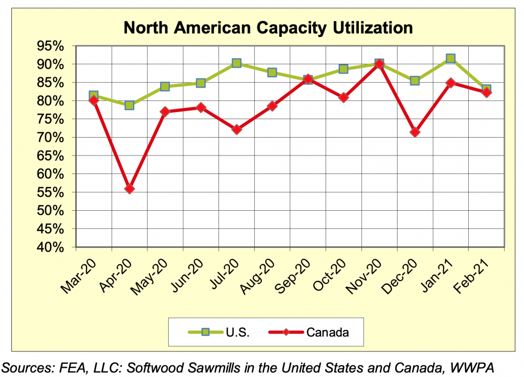 North America Sawmill Capaciaty Utilization Rates: Feb 2021