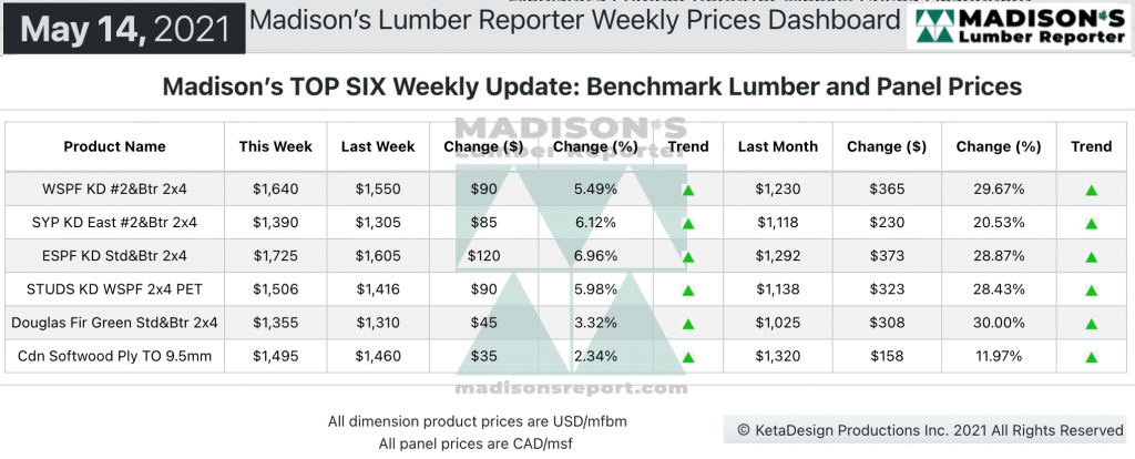 Madison's Softwood Lumber Benchark green and KD Construction Framing Dimension Softwood Lumber and Panel Prices MAY 2021