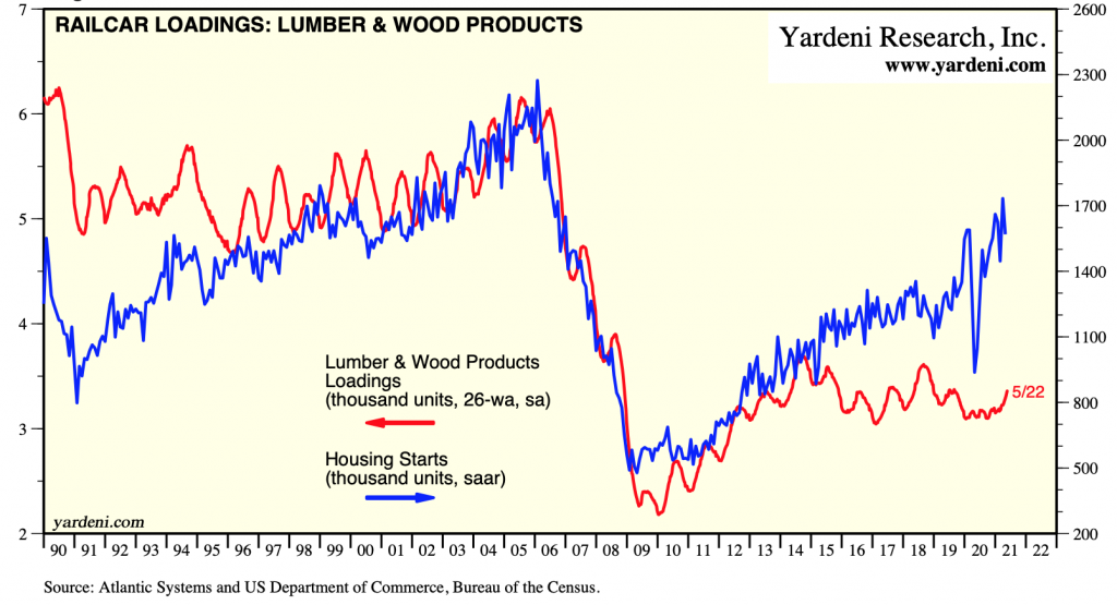US Railcar Loadings, Lumber & Wood Products: May 22,2021