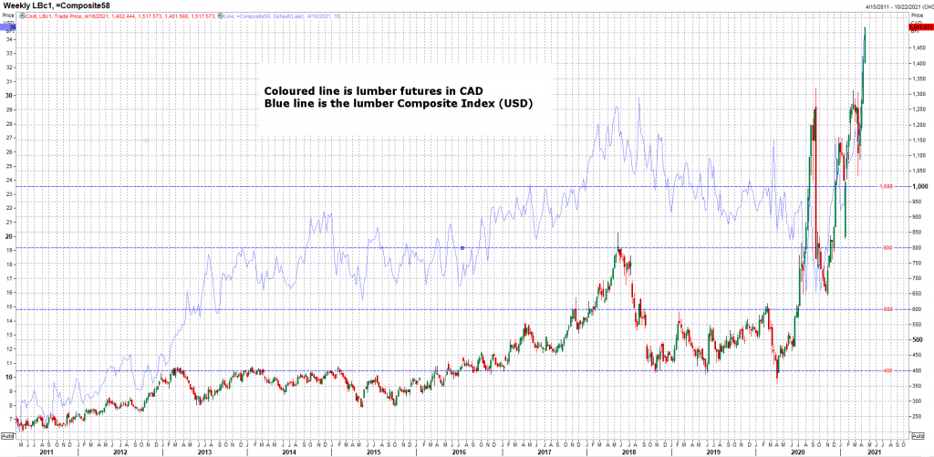 Lumber Prices in CAD vs Lumber Composite (USD)