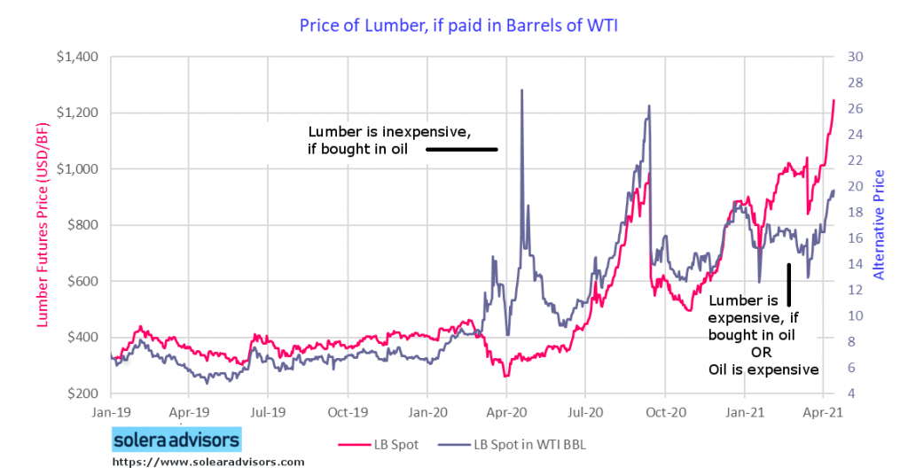 Price of Lumber if Paid in WTI Brent
