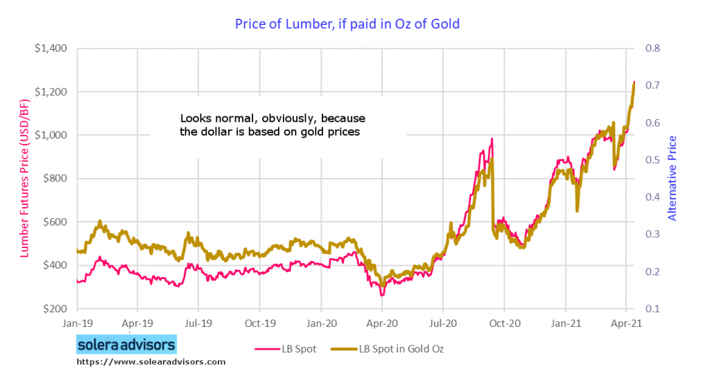 Price of Lumber if Paid in Gold
