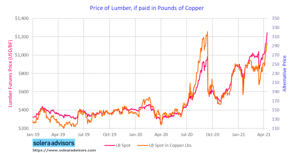Price of Lumber if Paid in Pounds of Copper