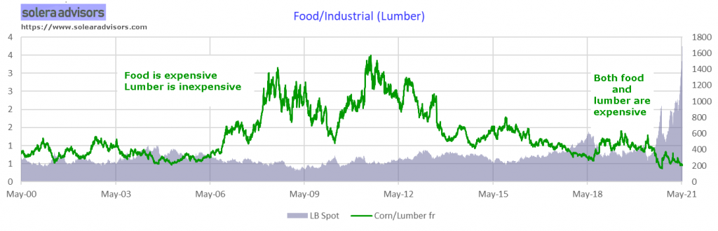 Lumber Prices if Paid in Corn (differential)