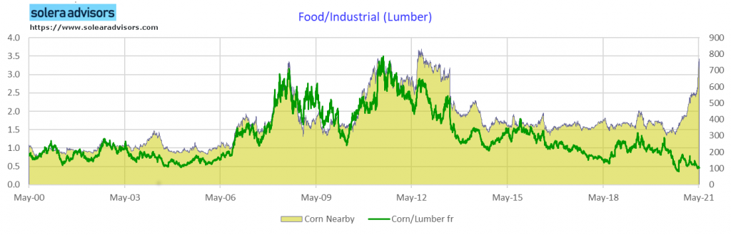 Price of Lumber if Paid in Corn