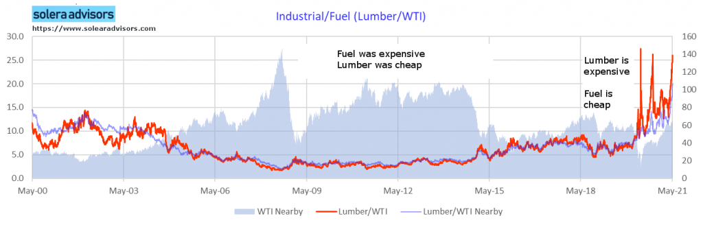 Price of Lumber if Paid in Fuel (WTI Brent)