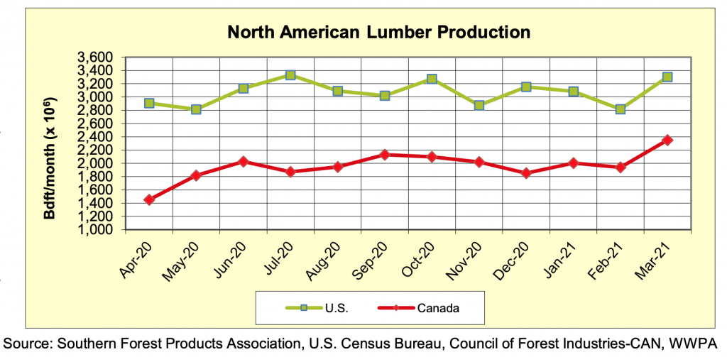 North America Softwood Lumber Production: Mar 2021