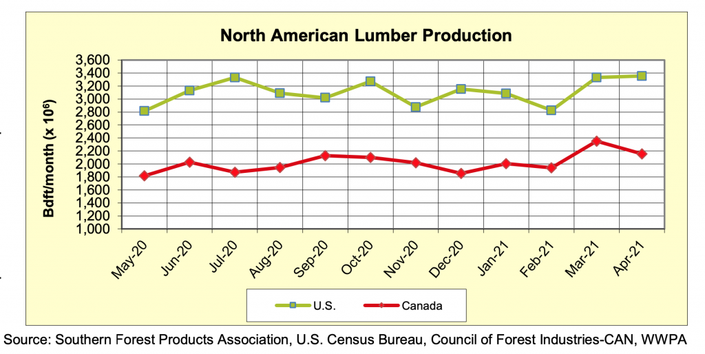 North America Softwood Lumber Production: Apr 2021