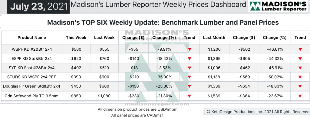Madison's Softwood Lumber Benchark green and KD Construction Framing Dimension Softwood Lumber and Panel Prices JULY 2021