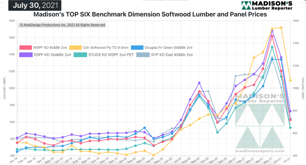 Madison's Softwood Lumber Benchark green and KD Construction Framing Dimension Softwood Lumber Prices JULY 2021