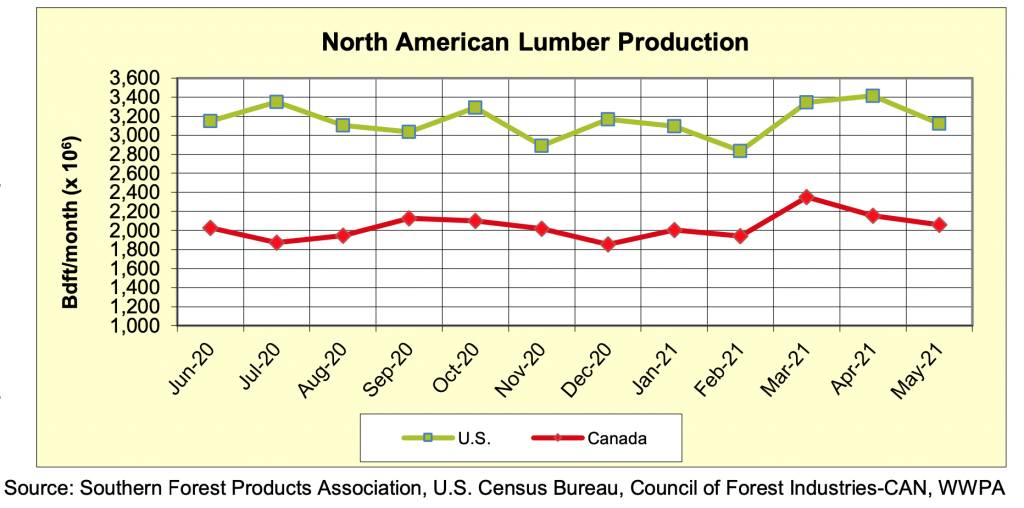 North America Softwood Lumber Production: MAY 2021