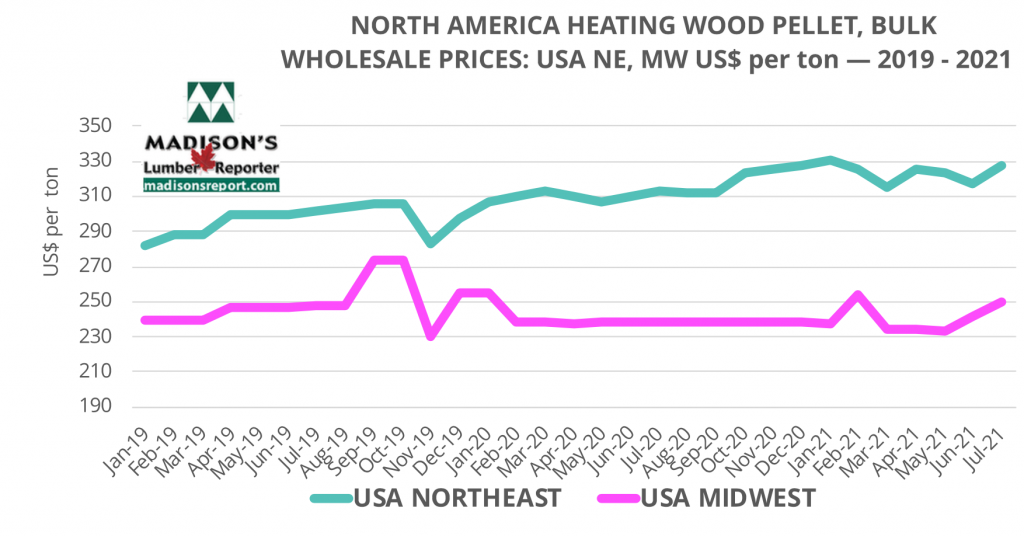 USA NorthEast and MidWest Wholesaler Heating Wood Pellet prices: July 2021