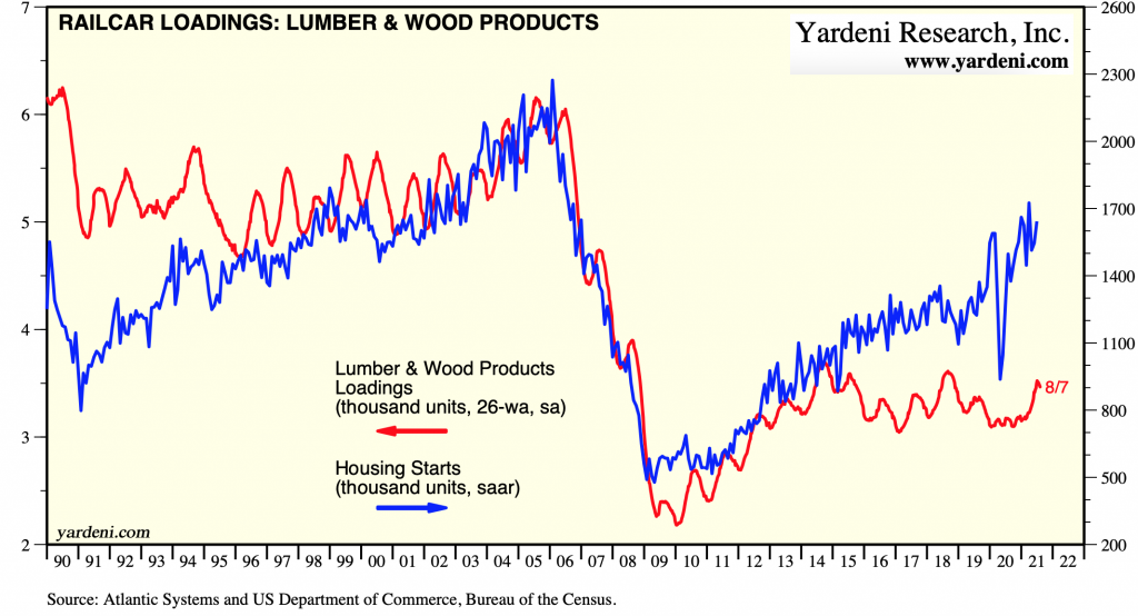 US Railcar Loadings, Lumber & Wood Products: AUGUST 11, 2021