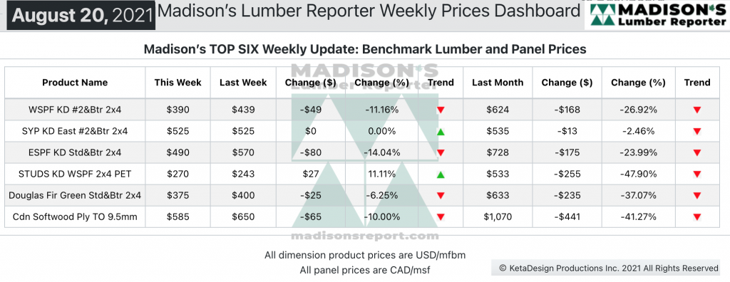 Madison's Softwood Lumber Benchark green and KD Construction Framing Dimension Softwood Lumber and Panel Prices AUG 2021