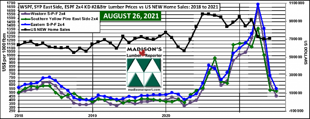 WSPF-SYP-ESPF-2x4 Softwood Lumber Prices-2year-US-Median-House-Prices JULY 2021