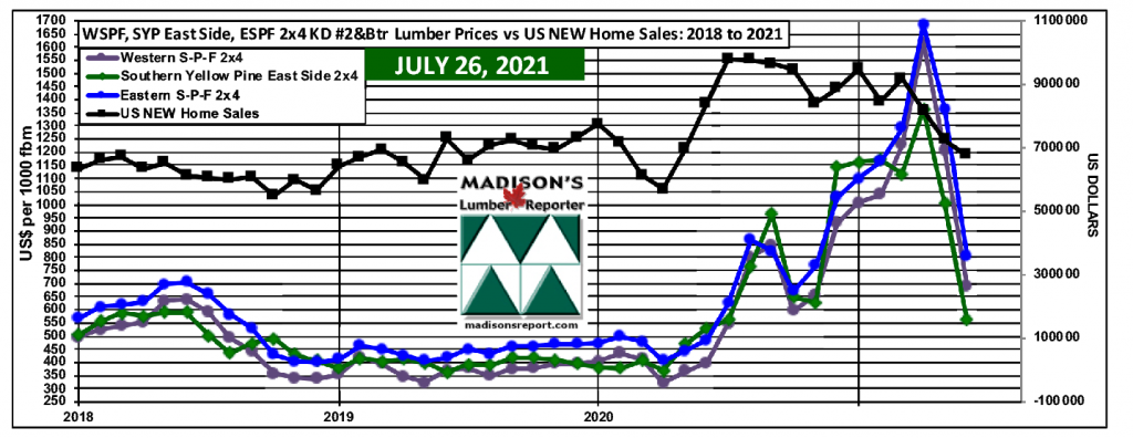 WSPF-SYP-ESPF-2x4 Softwood Lumber Prices-2year-US-Median-House-Prices JUNE 2021