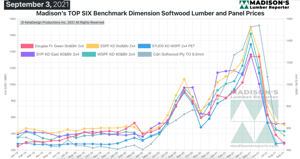 Madison's Softwood Lumber Benchark green and KD Construction Framing Dimension Softwood Lumber Prices SEPT 2021
