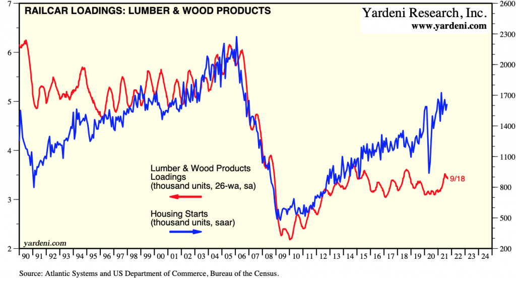 US Railcar Loadings, Lumber & Wood Products: September 18, 2021
