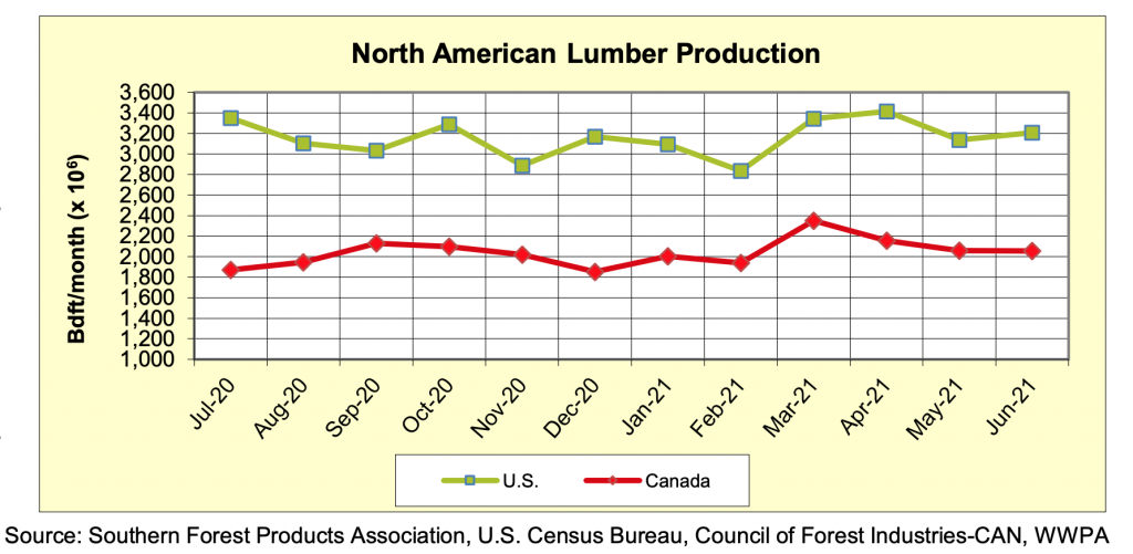 North America Softwood Lumber Production: JUNE 2021
