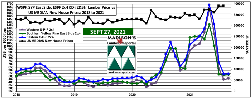 WSPF-SYP-ESPF-2x4 Softwood Lumber Prices-2year-US-Median-House-Prices AUG 2021