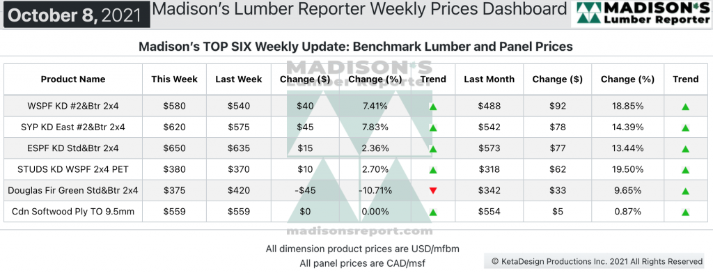 Madison's Softwood Lumber Benchark green and KD Construction Framing Dimension Softwood Lumber and Panel Prices OCT 2021