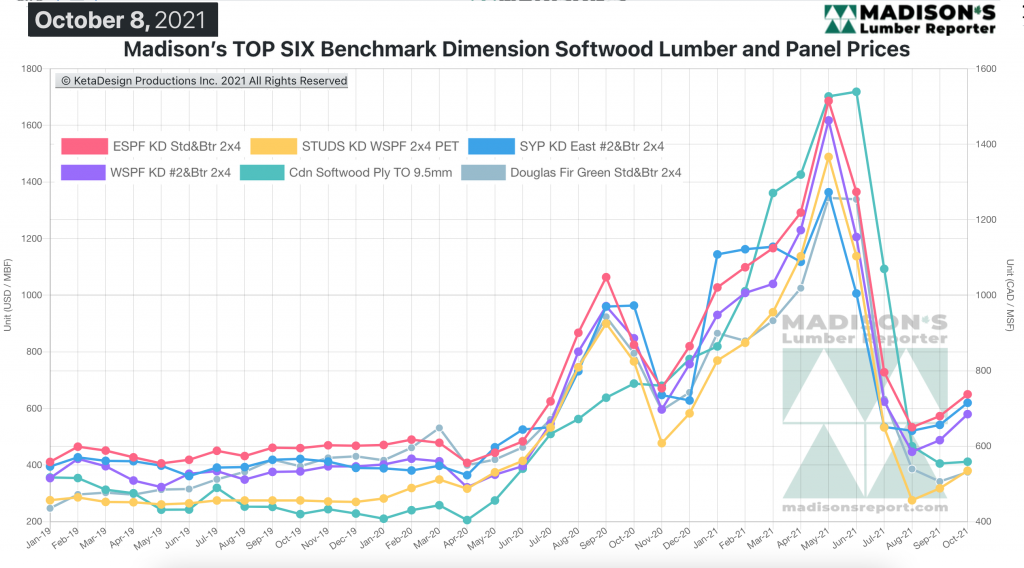 Madison's Softwood Lumber Benchark green and KD Construction Framing Dimension Softwood Lumber Prices OCT 2021