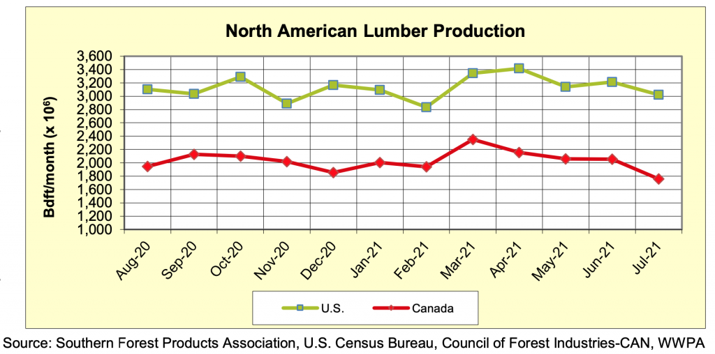 North America Softwood Lumber Production: JULY 2021