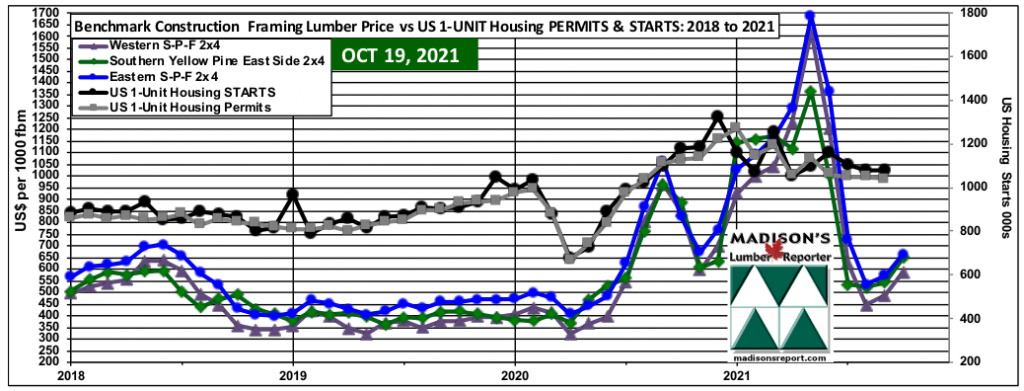 WSPF-SYP-ESPF-2x4 Softwood Lumber Prices-2 year-US Housing 1-Unit STARTS & PERMITS: SEPT 2021